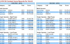 CQ WW DX Contest Score Records for World