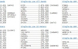 CQ WW RTTY Contest 2014 – Raw Scores Before Checking
