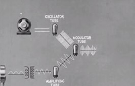 HOW RADIO WORKS – 1943 [ Video ]