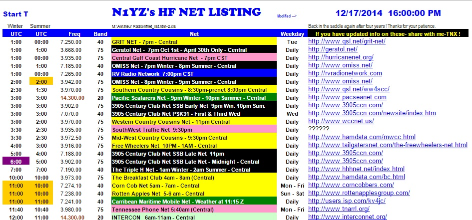 Ham Radio HF Nets by N1YZ