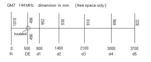 QM7 – Seven elements Yagi -Uda Antenna – 144MHz