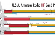 USA Amateur Radio Band Plan [ HQ ]