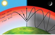Space Weather & Ionospheric Propogation
