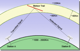 Installing Meteor Scatter Software for IC-7100