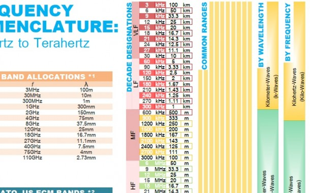 Frequency Nomenclature (.PDF Download)