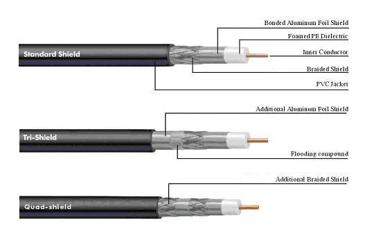 Coaxial cable quality review