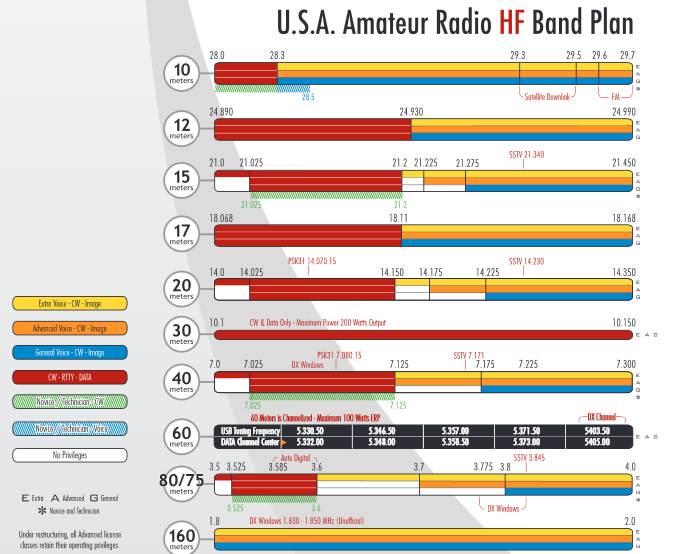 ARRL Seeks Member Input on Draft HF Band Plan Proposals