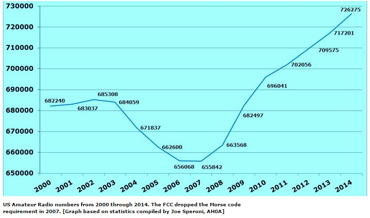 US Amateur Radio Numbers Reach an All-Time High