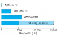 Understanding Single Sideband (SSB)