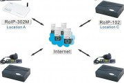 ROIP-102 Radio Repeater or Radio Trunking SIP Gateway Full PTT control (IETF SIP V2)