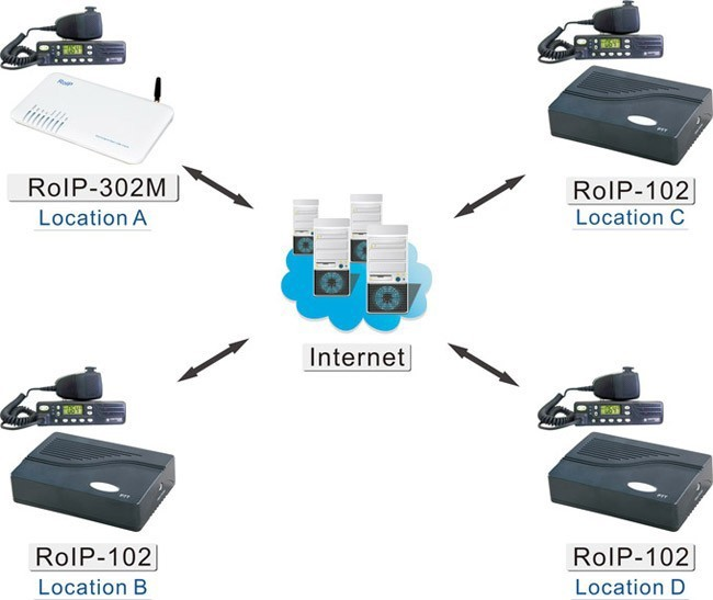 ROIP-102 Radio Repeater or Radio Trunking SIP Gateway Full PTT