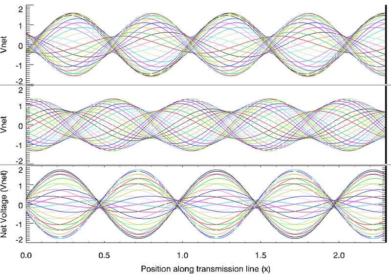 Visualizing RF Standing Waves on Transmission Lines