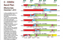Revised RAC 0-30 MHz Band Plan released