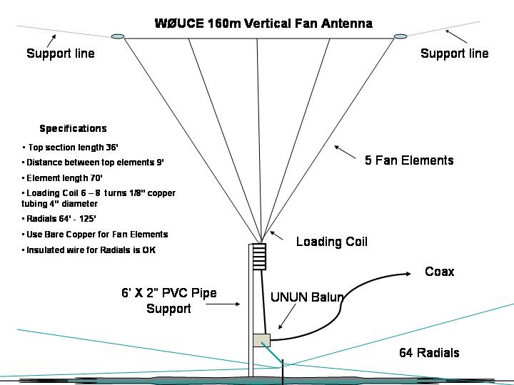 160m_Vertical_Fan_Antenna