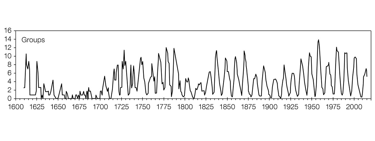 A graph showing the sunspot Group Number as measured over the past 400 years after to the new calibration. The Maunder Minimum, between 1645 and 1715, when sunspots were scarce and the winters harsh is clearly visible. The modulations of the 11-year solar cycle is clearly seen, as well as the 70–100-year Gleissberg cycle.
