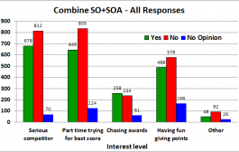 2015 CQ WW Survey Results – part 2