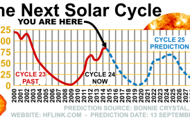 NASA | Solar Cycle