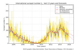 Daily and monthly sunspot number (last 13 years)