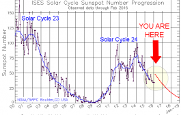Goodbye Solar Cycle 24