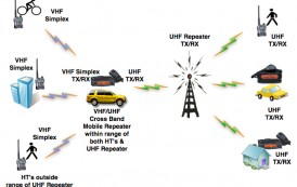 PROJECT: CROSS BAND REPEATER WITH	2 BTECH MOBILES