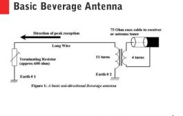 How a Beverage Antenna Works