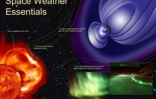 Analysis of the impact of solar activity on radio signals in the atmosphere boosted by new research