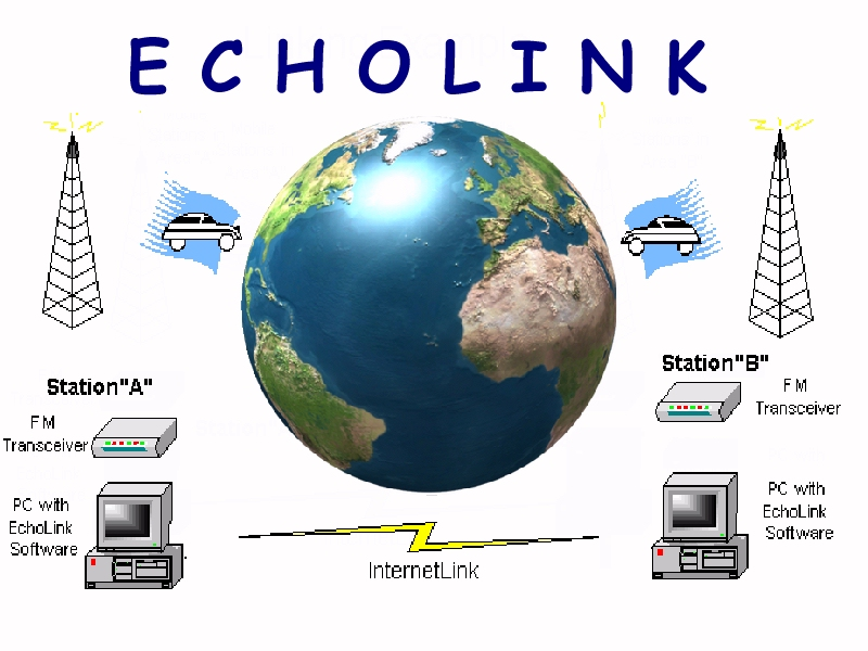 What is Echolink?  Ham Radio 2.0: Episode 56
