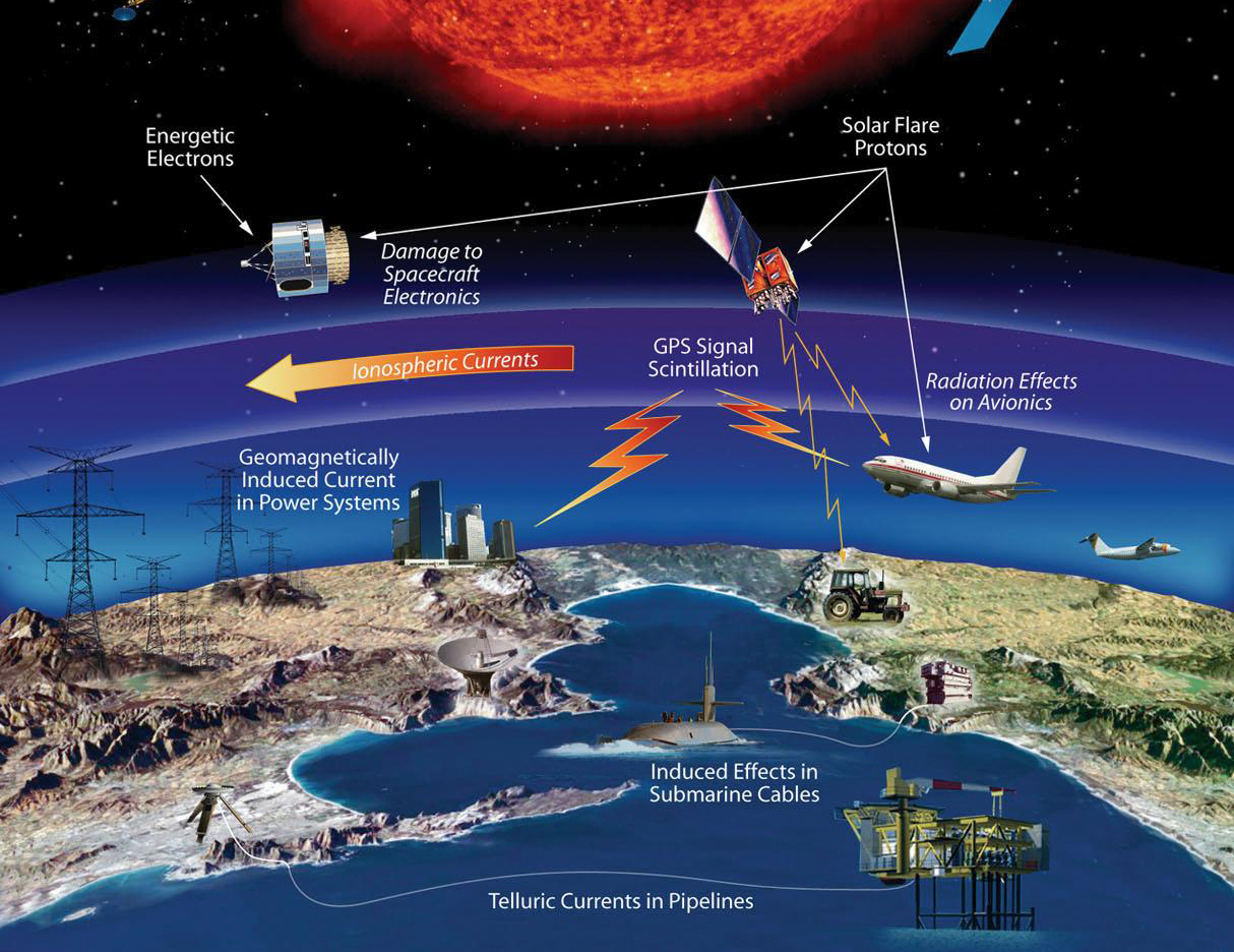 Technological and infrastructure affected by space weather events. Credits: NASA