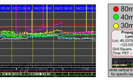 """""""RF Seismograph"""" Improved to Better Reflect Band Activity"""
