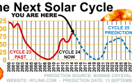 Higher Bands Will Pick Up this Fall, Data Suggest Smaller Solar Cycles Lie Ahead