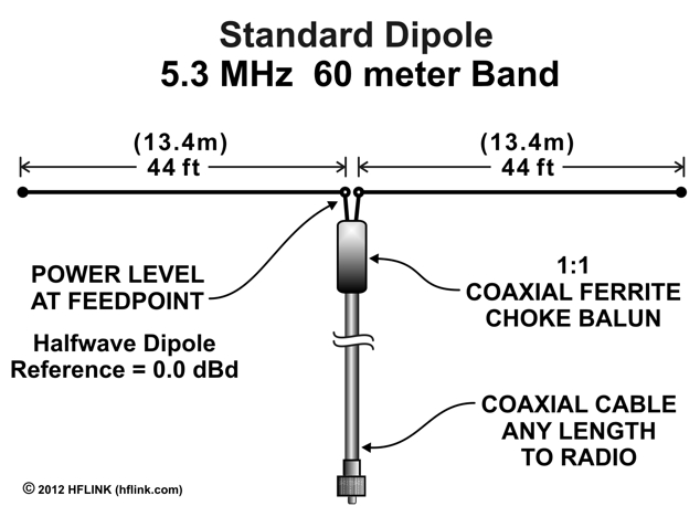 5mhz_standard_dipole_60_meter_band