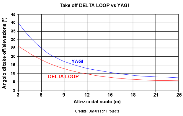 delta_loop_vs_yagi_takeoff