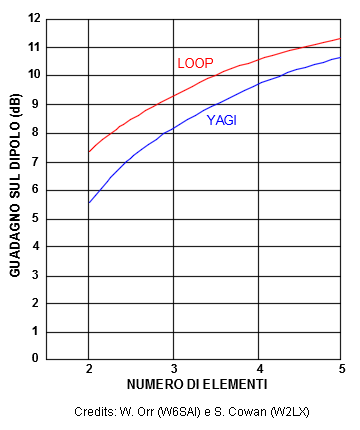loop_vs_yagi_smartech