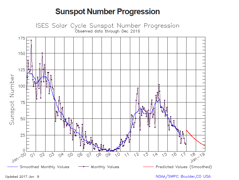 W6LG Discusses Propagation at the Bottom of the Sunspot Cycle [ Video ]