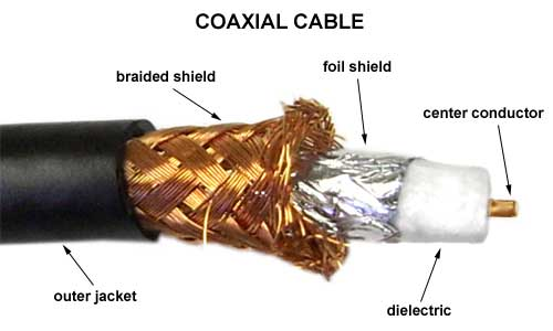 why even good antennas need good coax cable qrz now amateur rh qrznow com coaxial cable splitter diagram connecteurs cable coaxial