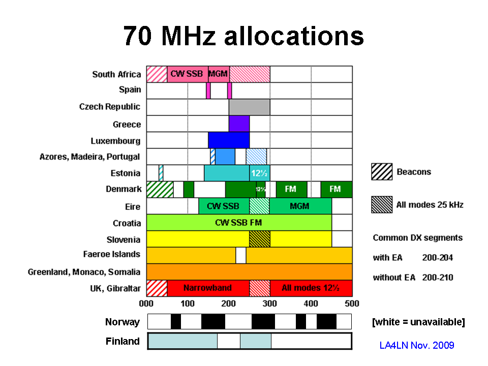 70 mhz bnetza allows operation in germany
