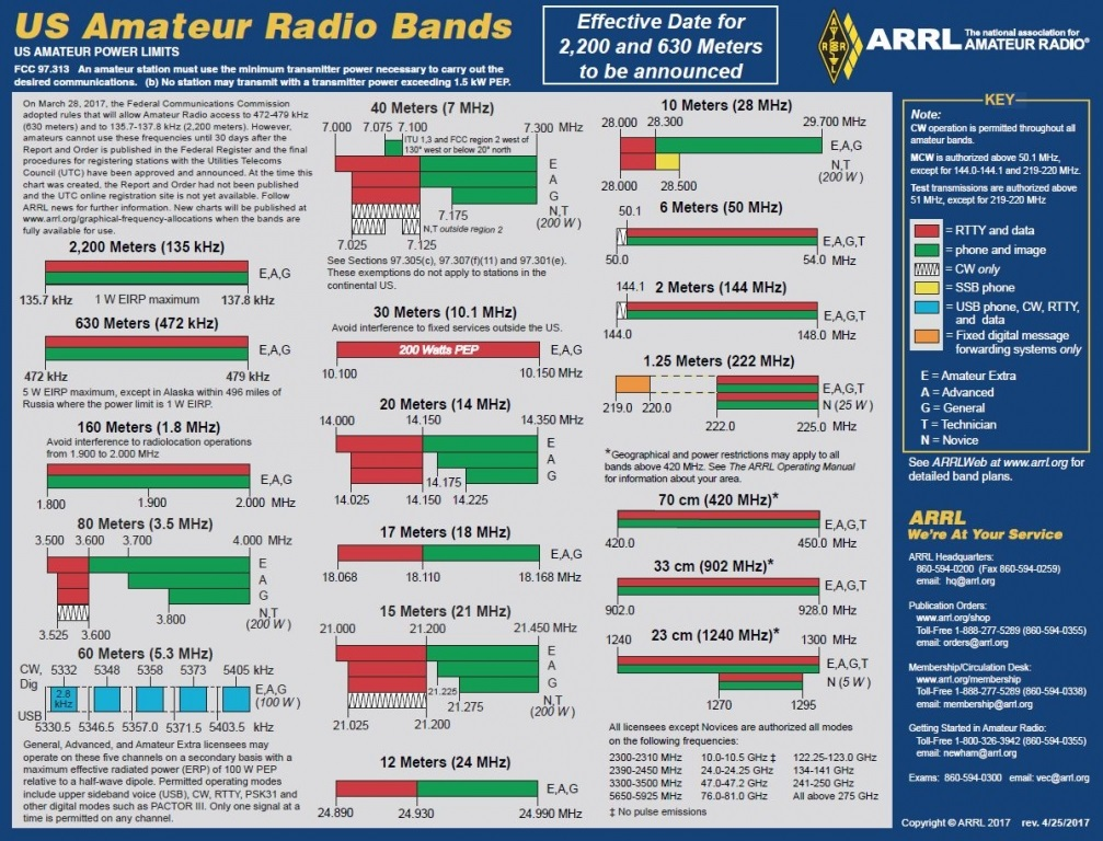 "Updated ARRL ""US Amateur Radio Bands"" Charts Now Available"