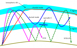 The Mystery of Sporadic E    ( 50MHz ) [ ARRL The Doctor Will See You Now! ]