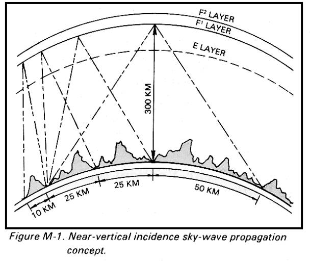 NVIS: Near Vertical Incidence Skywave [ PodCast ]