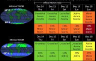 Two Pair of Holes and Spots Boost Activity: Solar Storm Forecast 12-14-2017