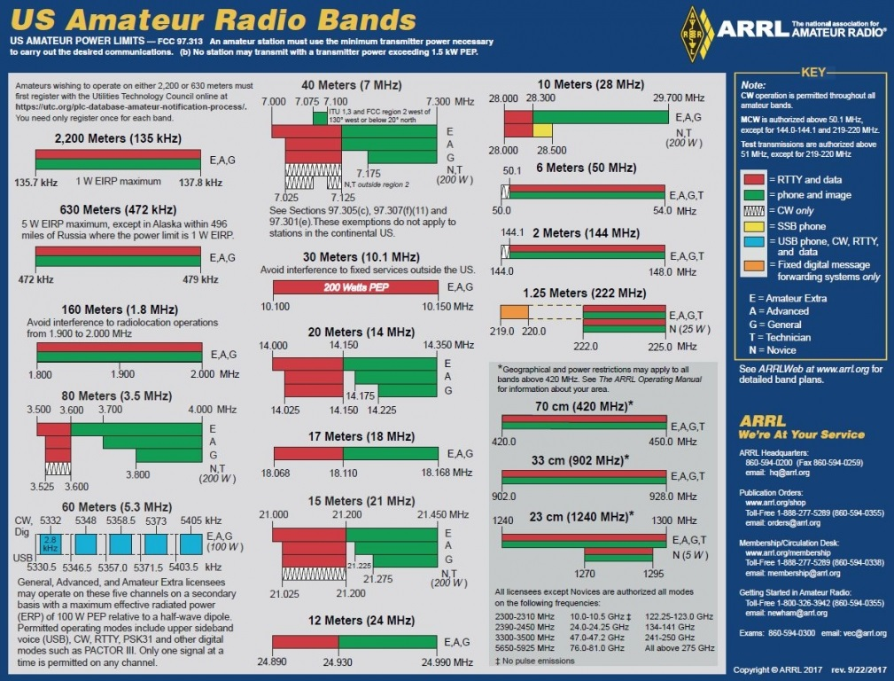 Ham radio Frequency Chart