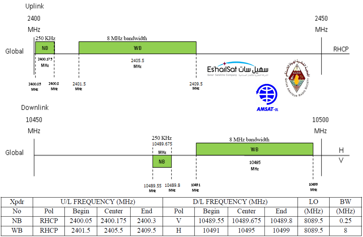 Qrz Now 2 Ohm Dual Voice Coil Subs Wiring Diagram Eshail P4 A Narrowband Transponder Operating Guidelines And Band Plan
