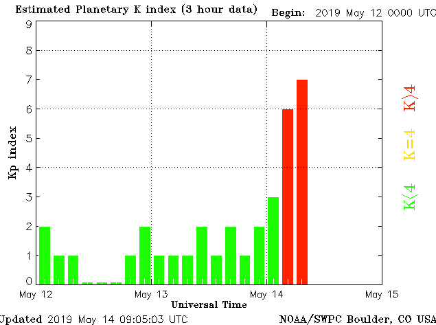 A strong (G3) geomagnetic storm is currently in progress