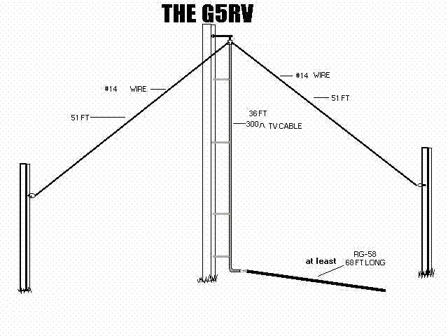 The Legendary G5RV Antenna - ARRL The Doctor is In podcast