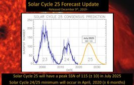 SOLAR CYCLE 25 FORECAST UPDATE