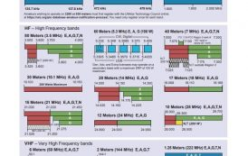 Frequency Charts