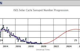 New NOAA Updates Solar Cycle 25 Prediction