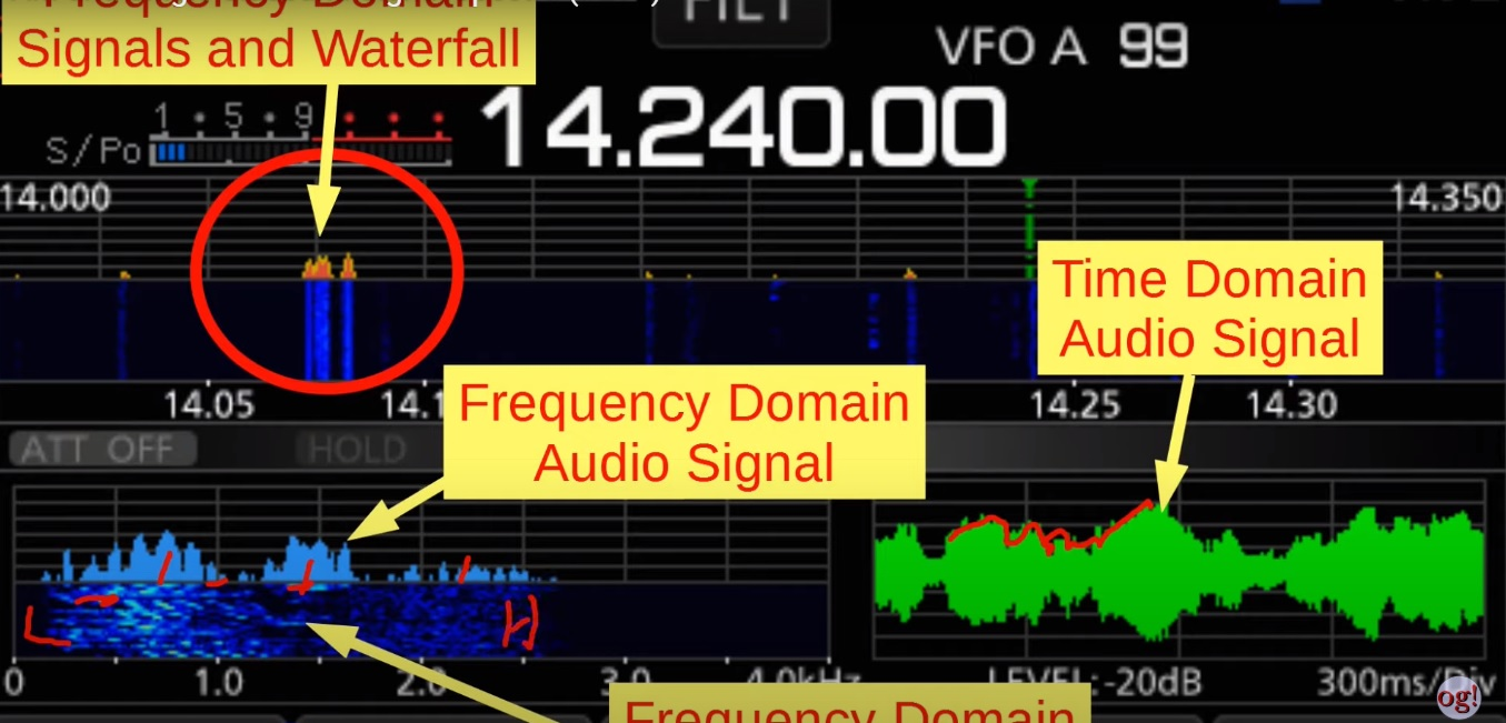 AM and Single Sideband Signal Spectra