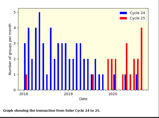 Solar Minimum Most Likely Occurred in December 2019