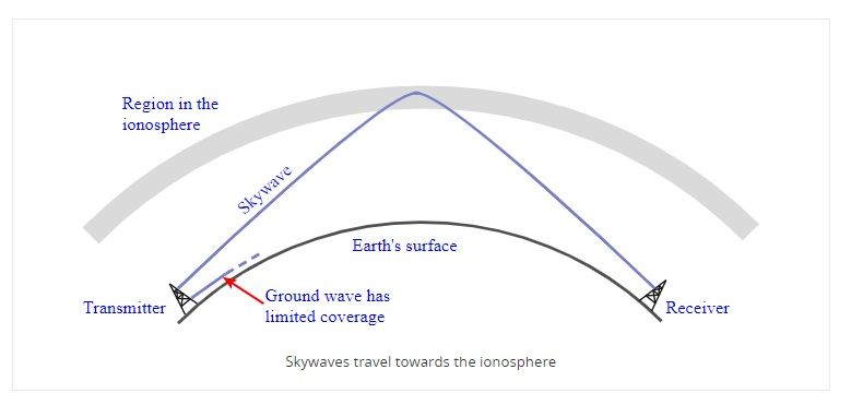 Ionospheric radio propagation, Skywaves, Skip Distance, & Skip Zone are key aspects